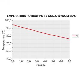 Pojemnik termoizolacyjny z pokrywką GN 1/1 230 mm | Stalgast 056231